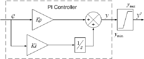Figure 1 from Anti-windup Schemes for Proportional
