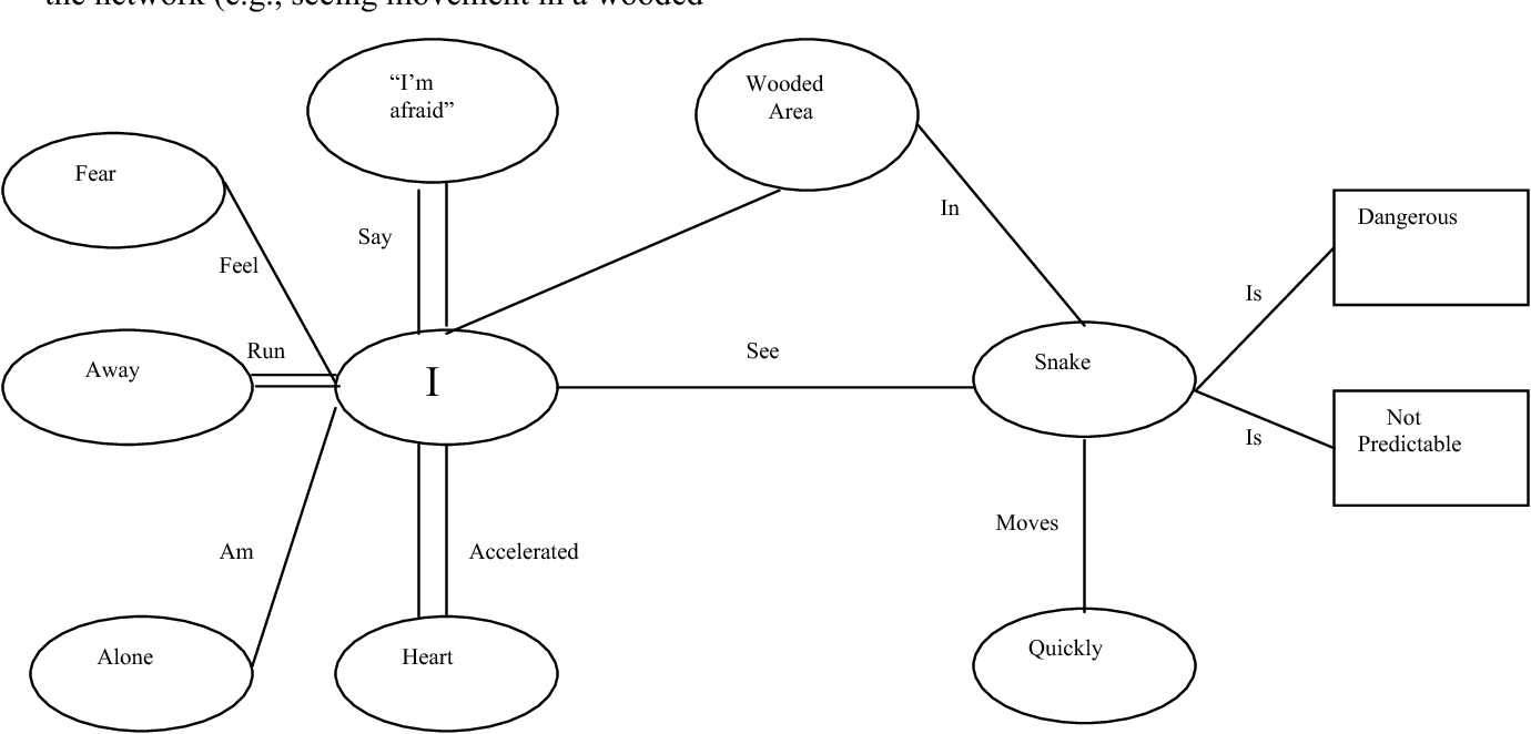 Figure 1 from AN INTRODUCTION TO RELATIONAL FRAME THEORY