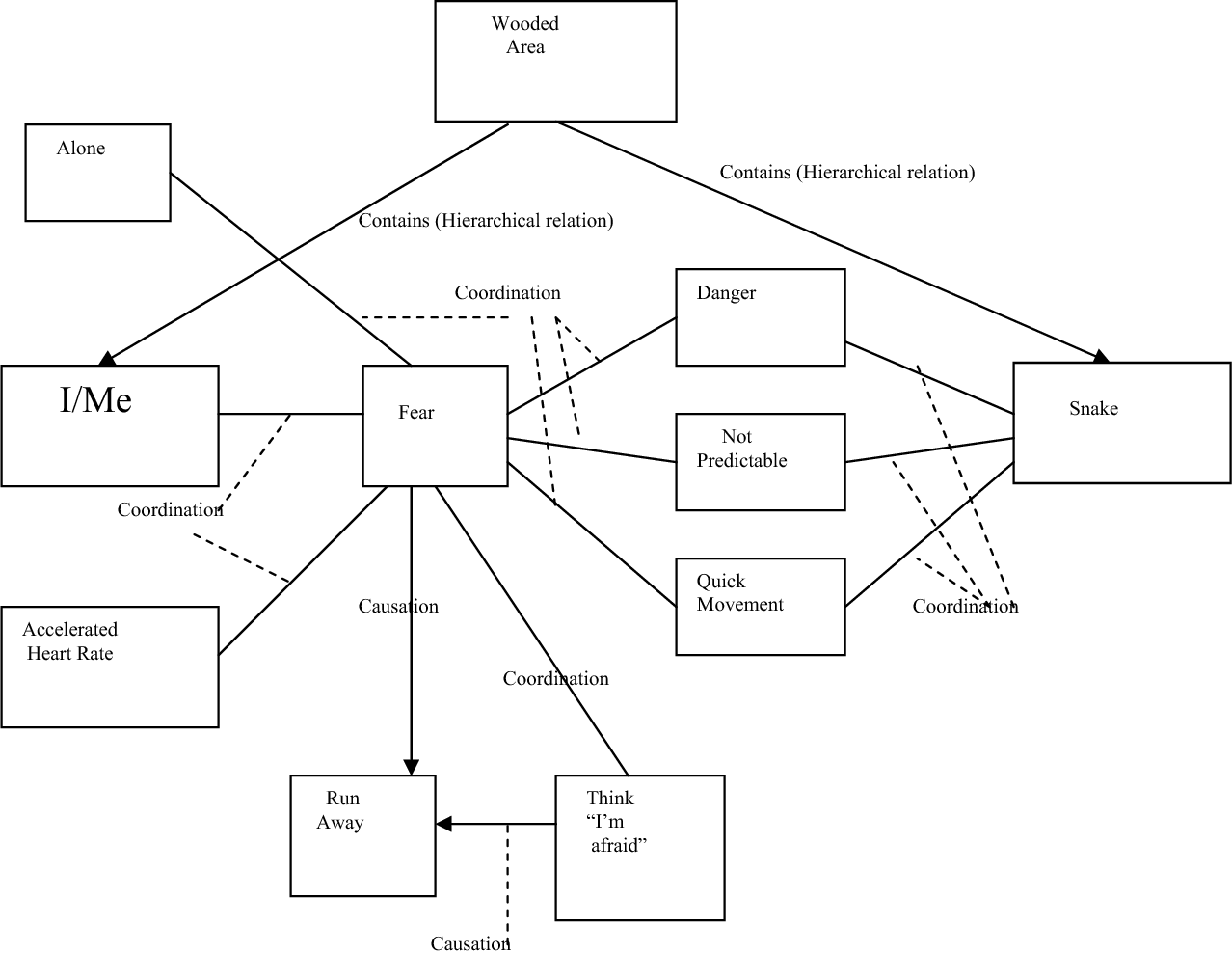 Figure 2 from AN INTRODUCTION TO RELATIONAL FRAME THEORY