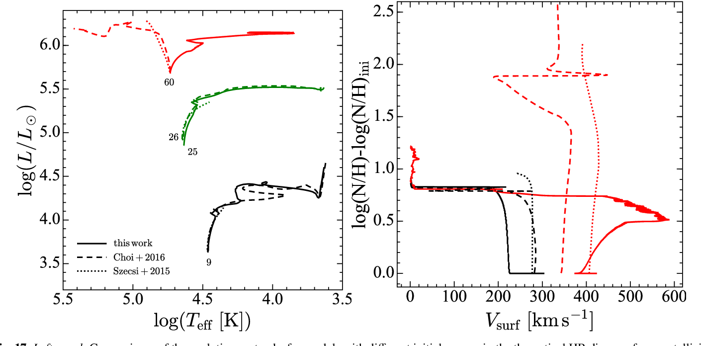 hight resolution of left panel comparisons of the evolutionary tracks for models with different