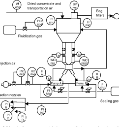schematic of copper concentrate injection system and its instrumentation and control system [ 972 x 904 Pixel ]