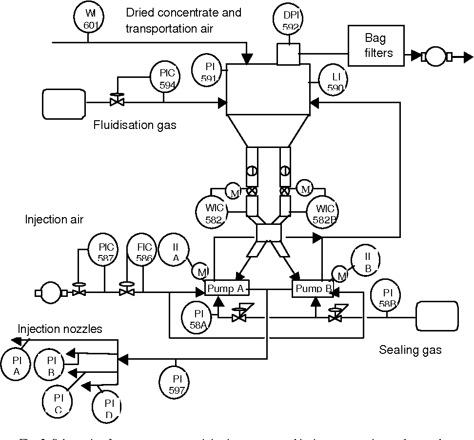 hight resolution of schematic of copper concentrate injection system and its instrumentation and control system