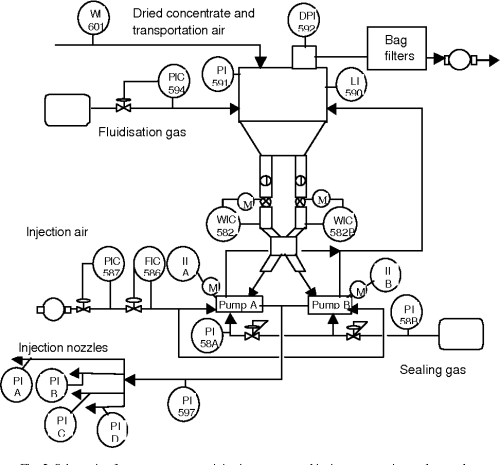 small resolution of schematic of copper concentrate injection system and its instrumentation and control system