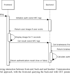 5 sequence diagram showing interaction between front end back end [ 1148 x 688 Pixel ]