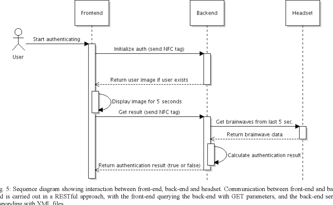 hight resolution of 5 sequence diagram showing interaction between front end back end