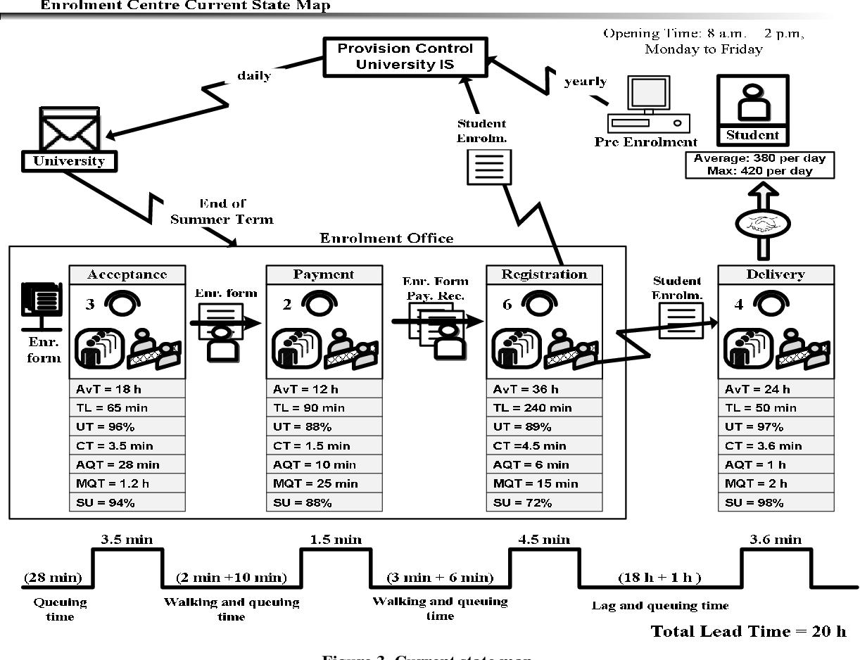 Figure 3 from Service Value Stream Management (SVSM