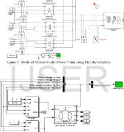 figure 7 model of shiroro hydro power plant using matlab simulink  [ 1046 x 1358 Pixel ]