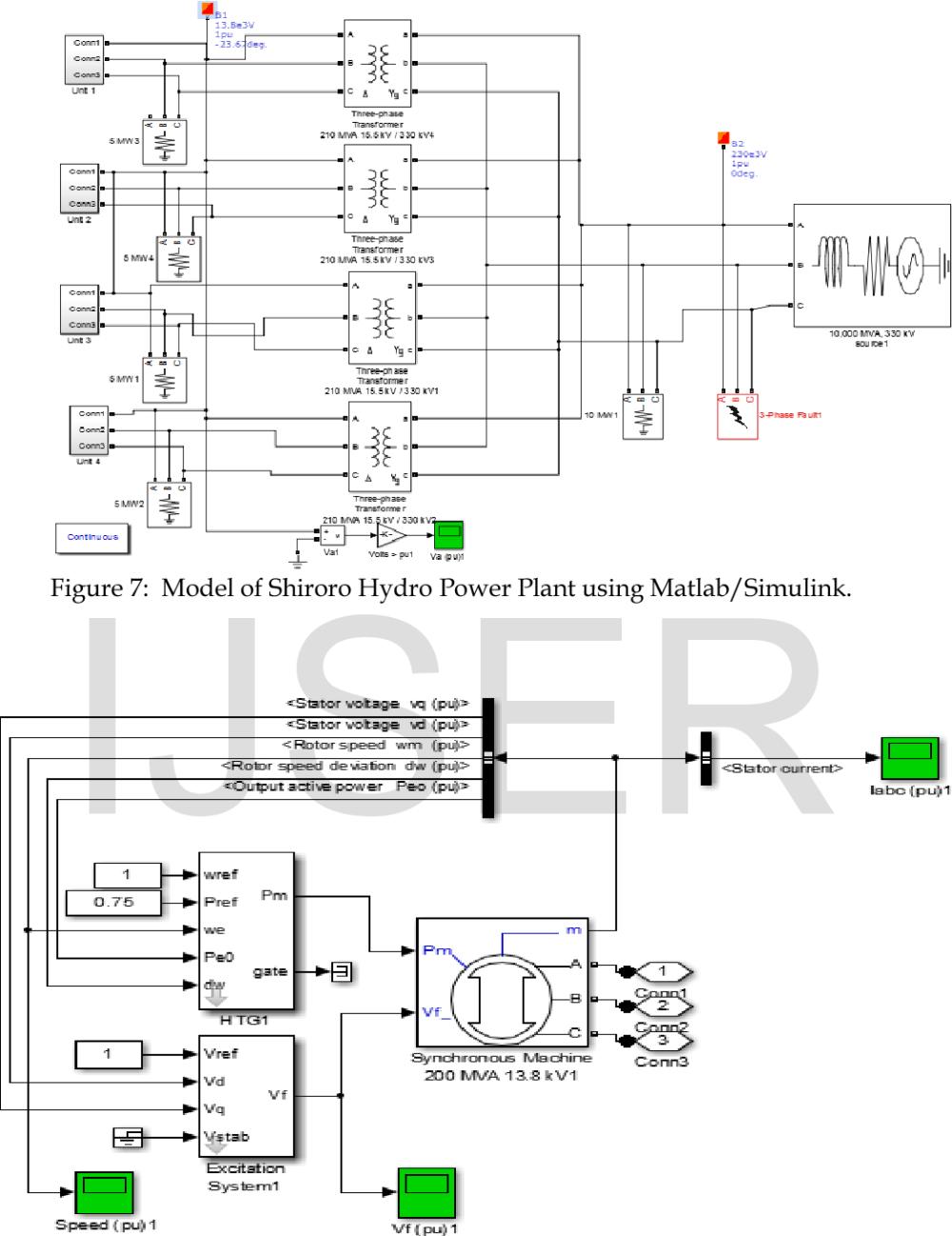 medium resolution of figure 7 model of shiroro hydro power plant using matlab simulink