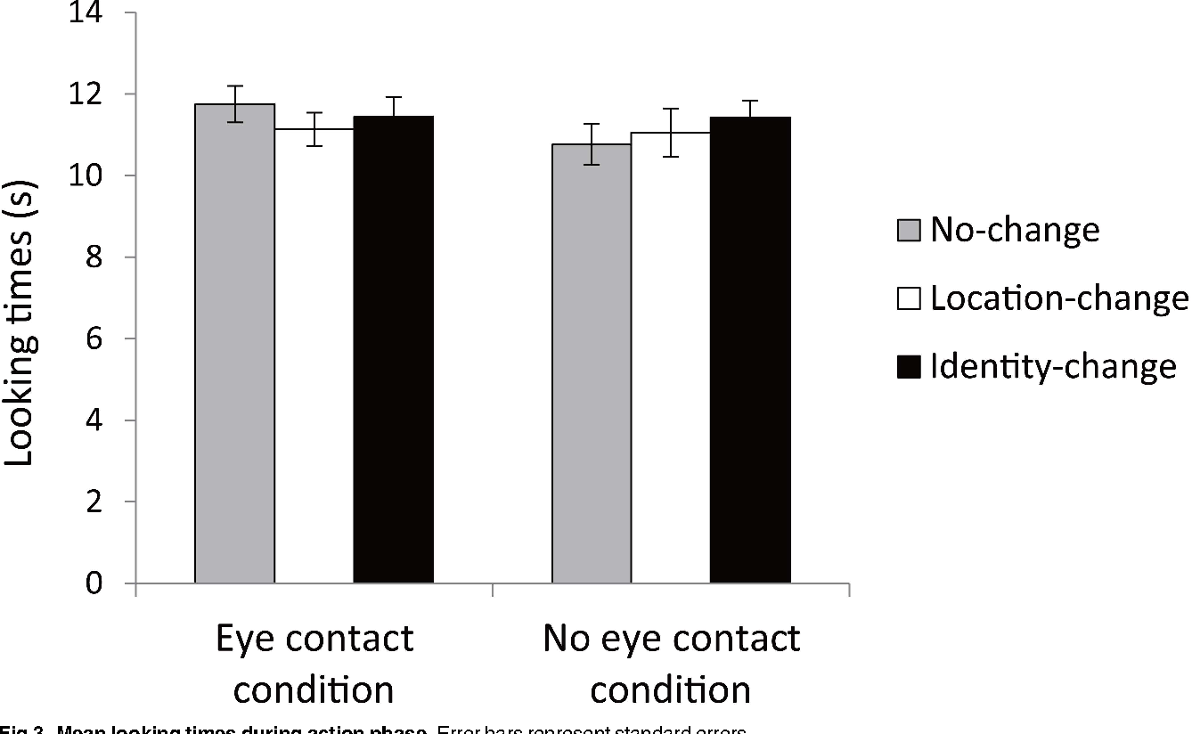 hight resolution of eye contact affects object representation in 9 month old infants semantic scholar