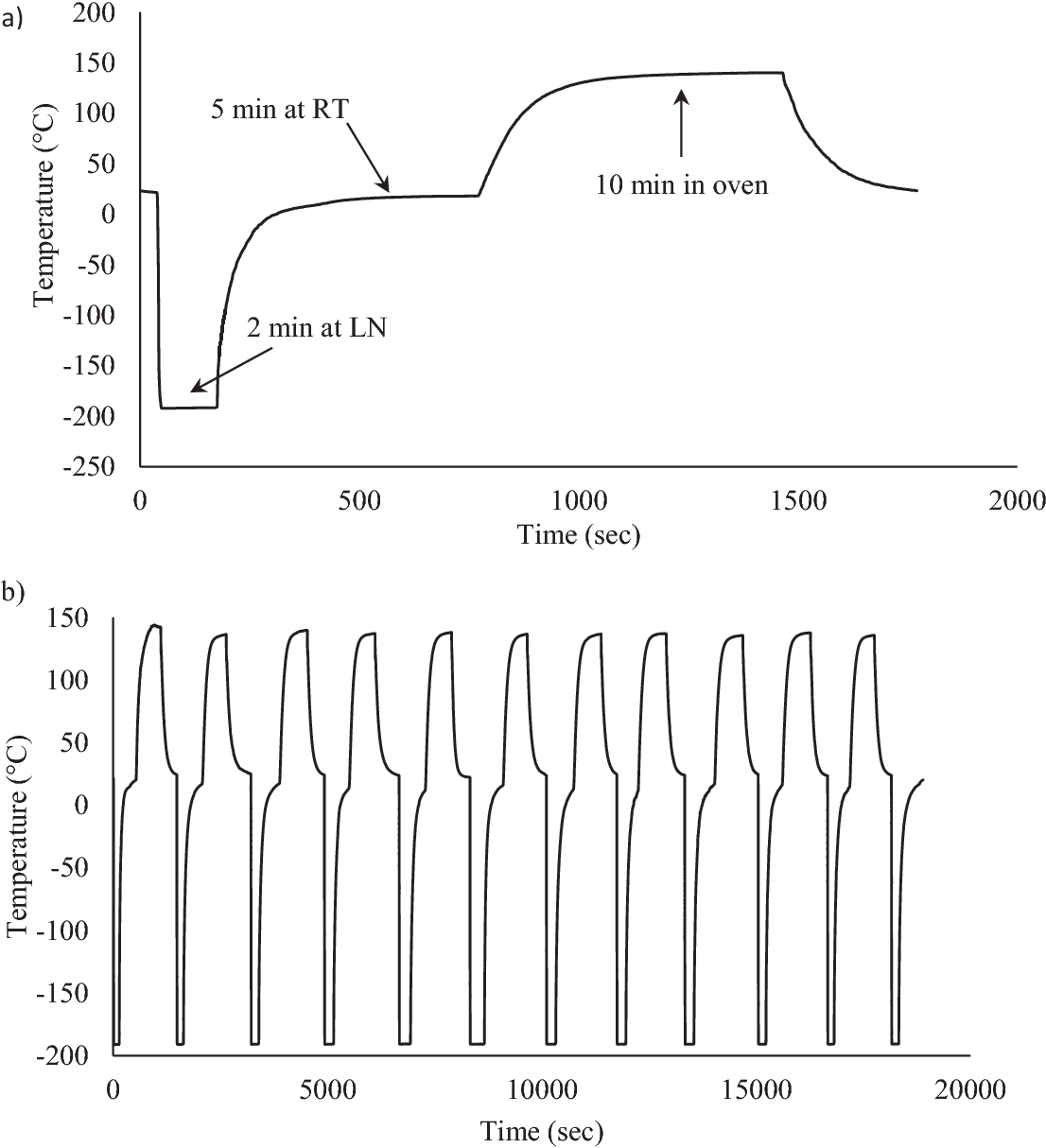 Figure 3-8 from Thermal Cycling of Out‐Of‐Autoclave