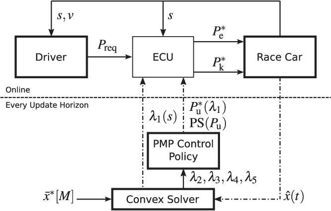 Figure 8 from Real-Time Control Algorithms for a Hybrid