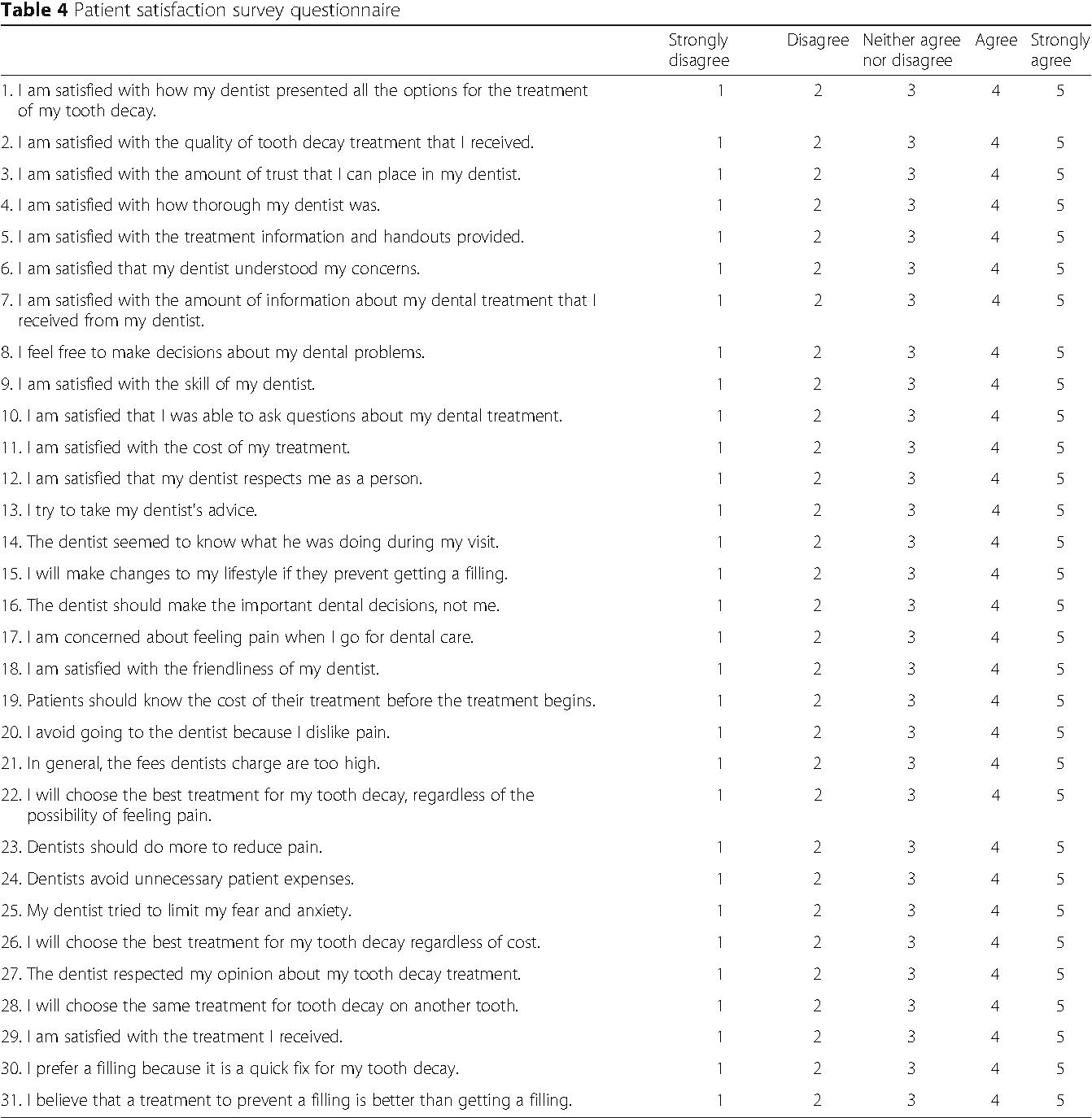 Unique Patient Satisfaction Survey Template Image Collection