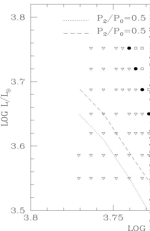 small resolution of distribution in the hr diagram of bump cepheid models cepheid models