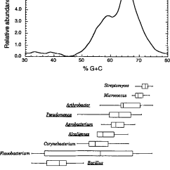 Soil Profile Diagram Of Michigan Nightingale Rose Figure 2 From Dna Quantification And For The Isolation Bacterial Community Mid Agricultural Maintained At Field Water