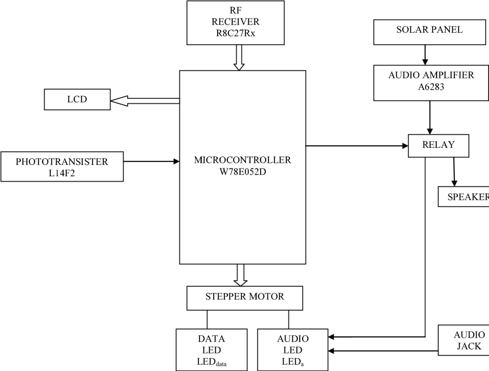 medium resolution of the block diagram of the node
