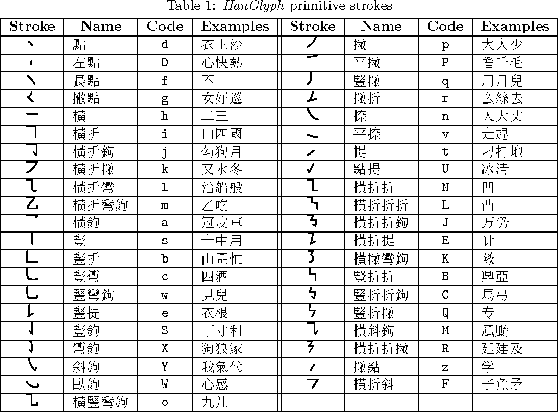 Table 1 From Chinese Character Synthesis Using Metapost