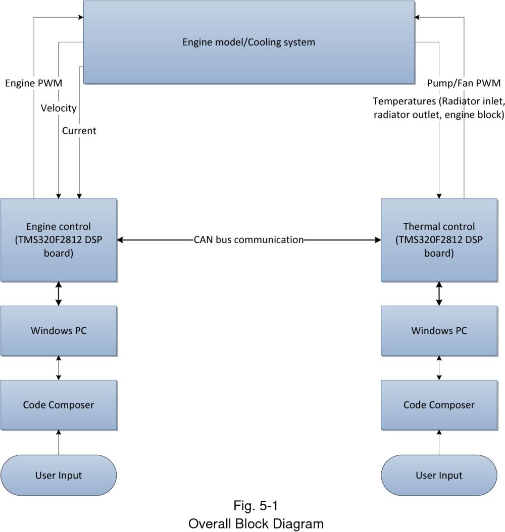 medium resolution of 5 1 overall block diagram