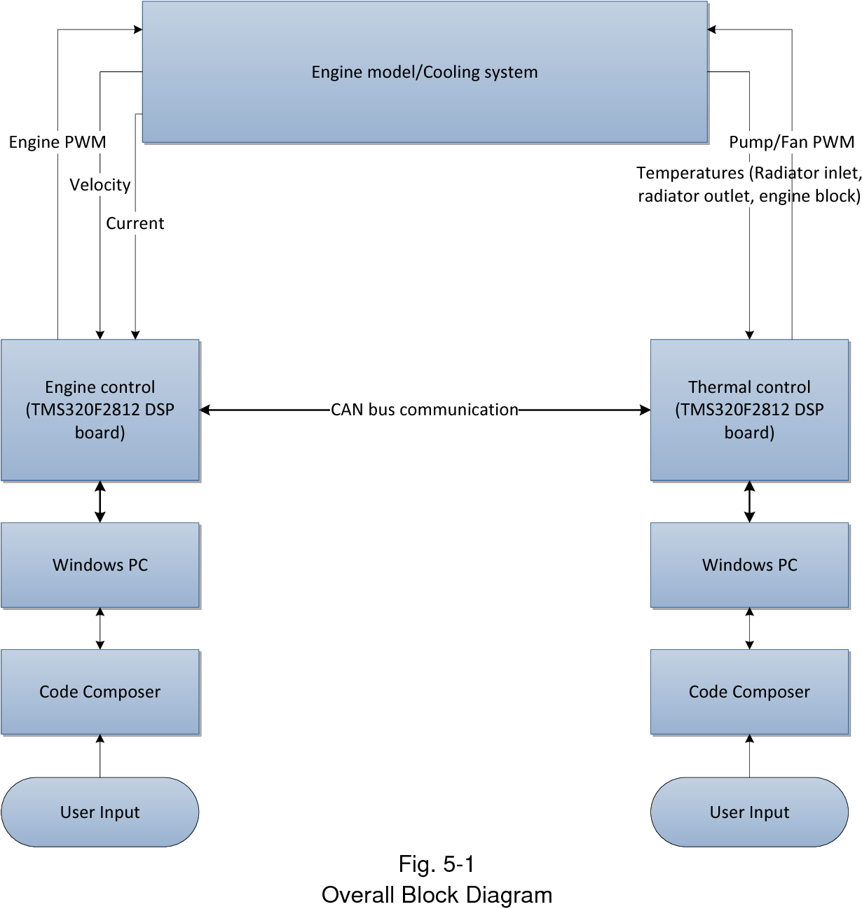 hight resolution of 5 1 overall block diagram