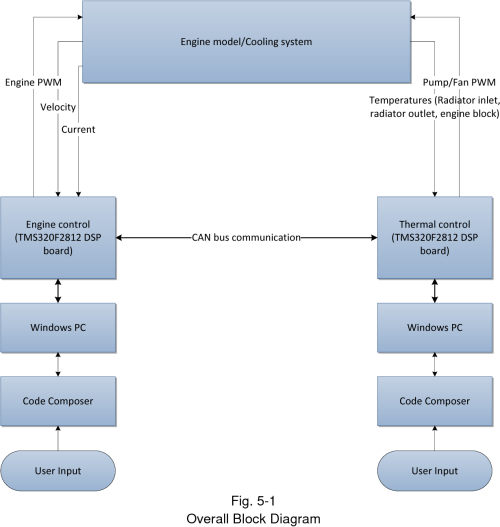 small resolution of 5 1 overall block diagram