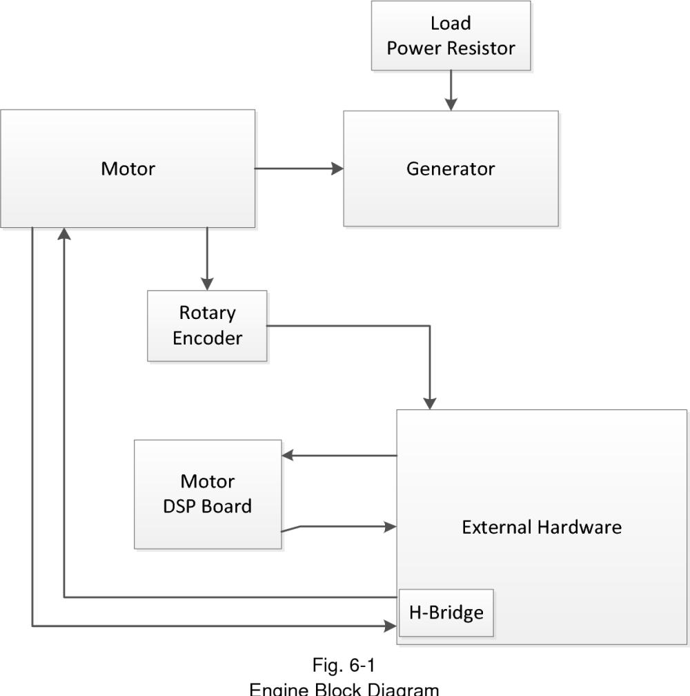 medium resolution of 6 1 engine block diagram