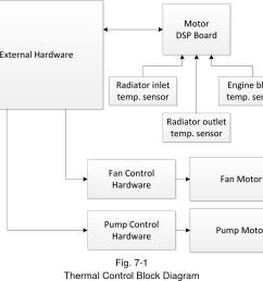 7 1 thermal control block diagram [ 1110 x 960 Pixel ]