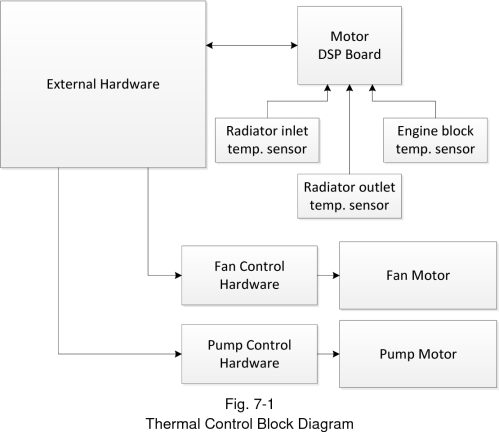small resolution of 7 1 thermal control block diagram