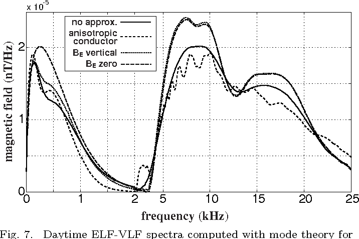 Figure 7 from Modeling Electromagnetic Propagation in the