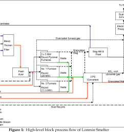 figure 1 high level block process flow of lonmin smelter [ 1234 x 956 Pixel ]
