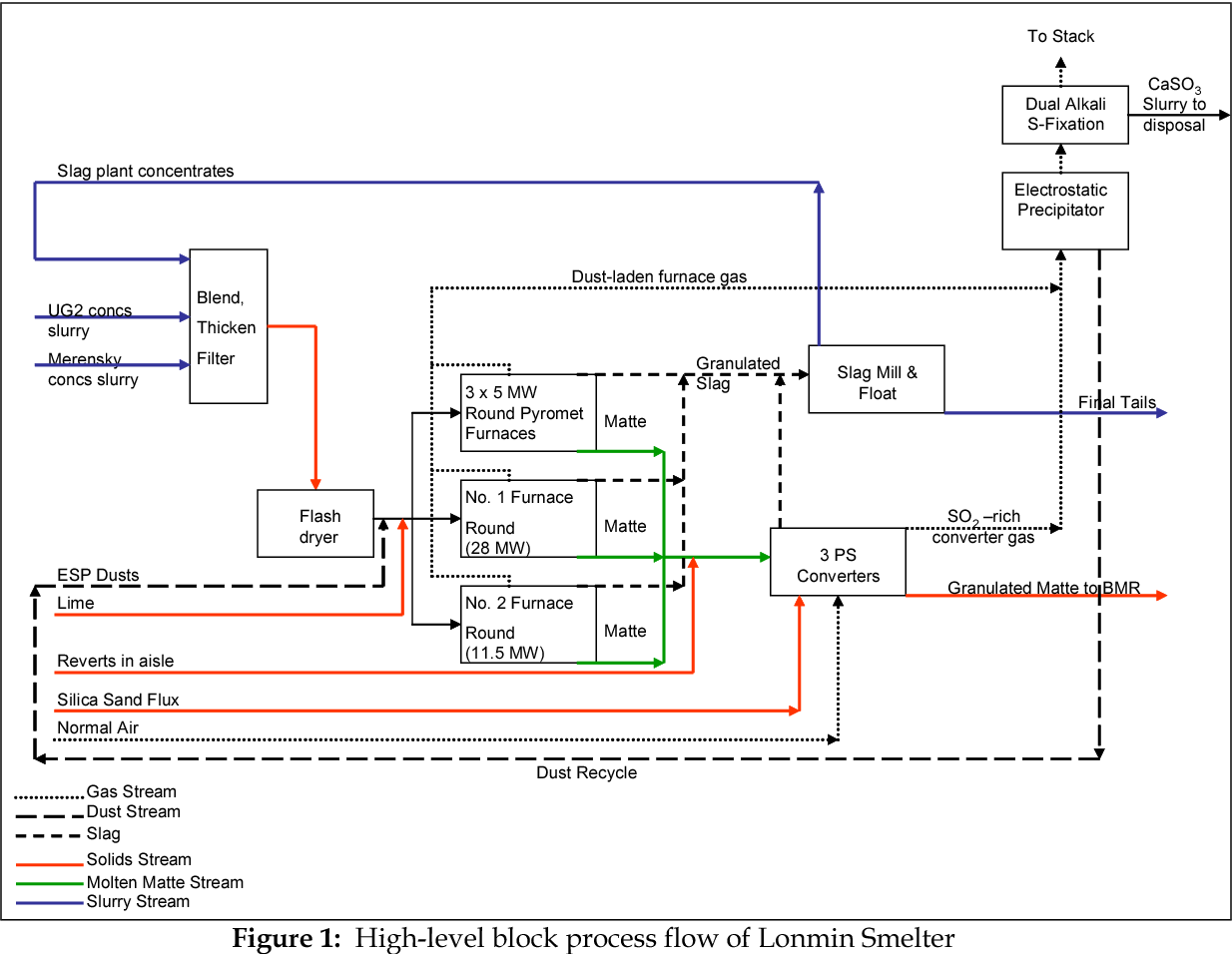 hight resolution of figure 1 high level block process flow of lonmin smelter