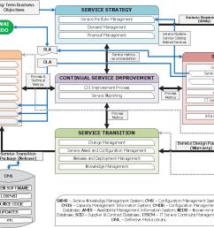 figure 5 it management framework for x hospital based on itil 9  [ 1378 x 830 Pixel ]