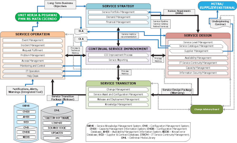 medium resolution of figure 5 it management framework for x hospital based on itil 9