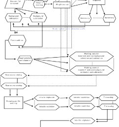 flow chart of the reduction steps followed for the uv band [ 976 x 1514 Pixel ]