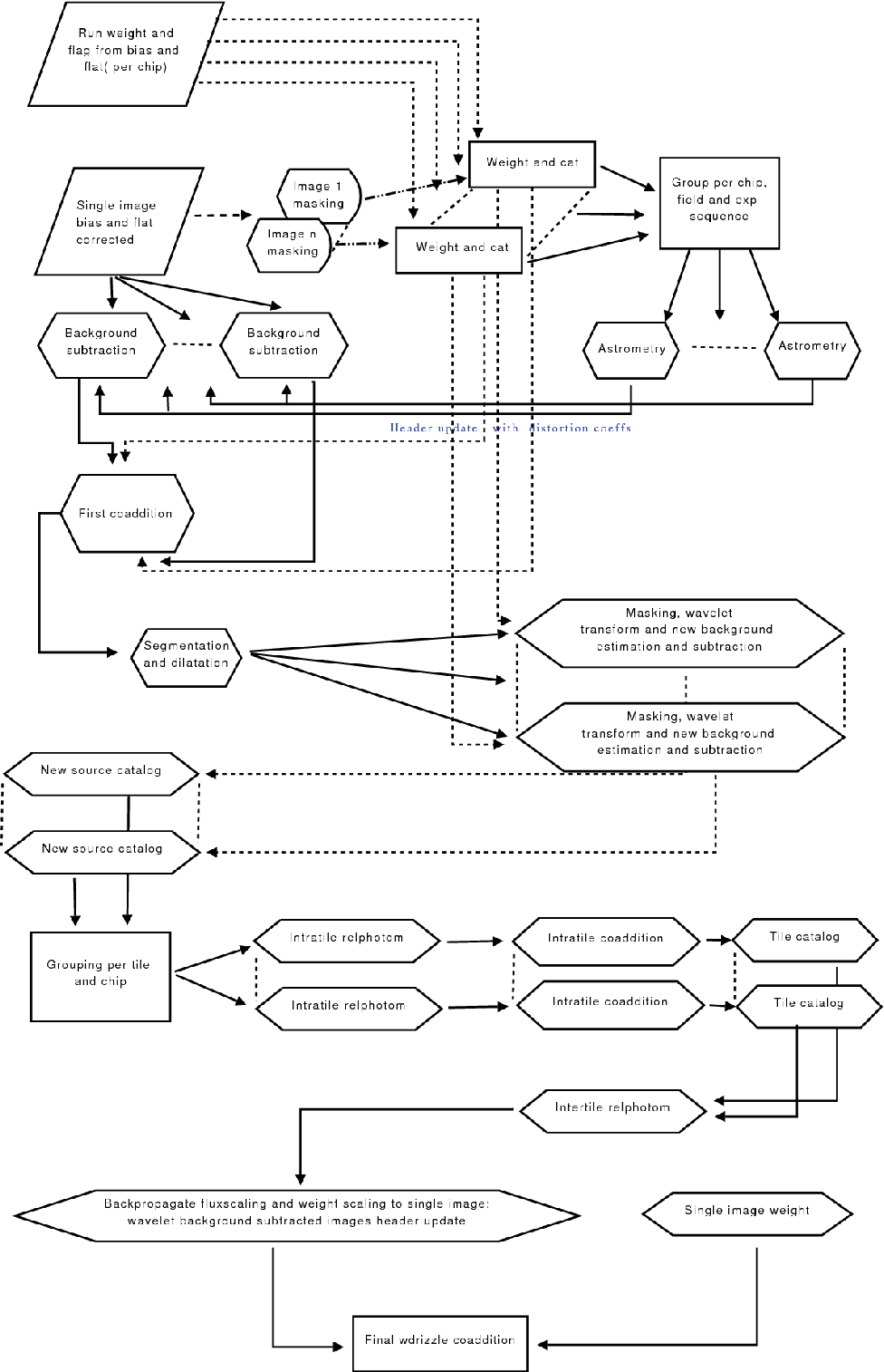 hight resolution of flow chart of the reduction steps followed for the uv band