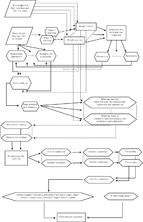 small resolution of flow chart of the reduction steps followed for the uv band