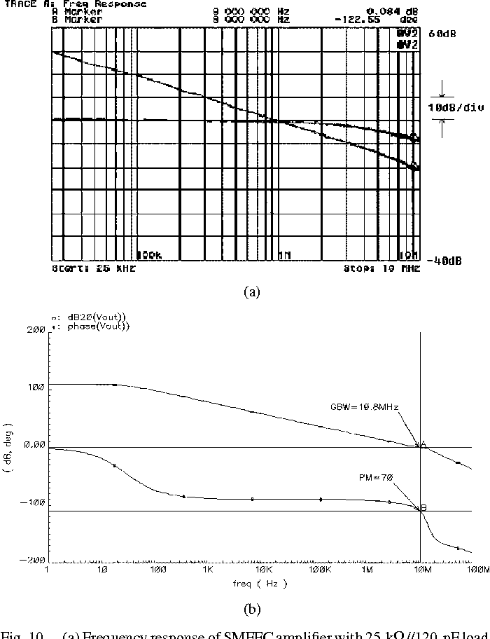Figure 10 from Single Miller capacitor frequency
