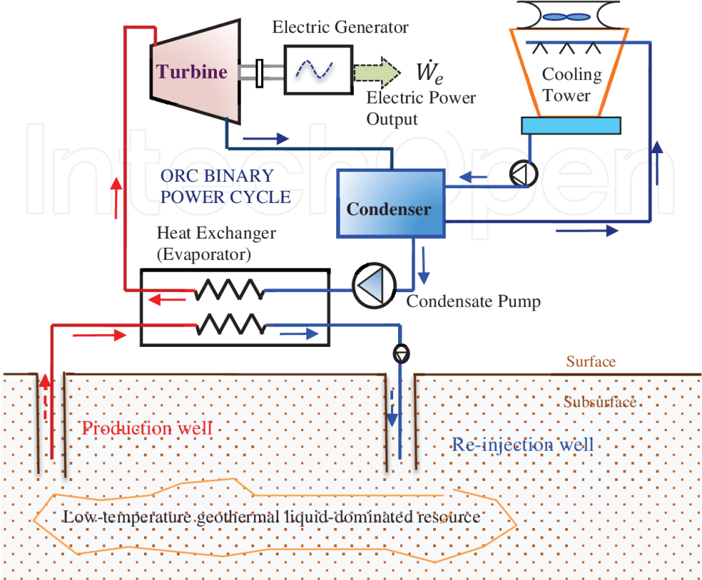 medium resolution of a schematic diagram showing the basic concept of a low temperature geothermal