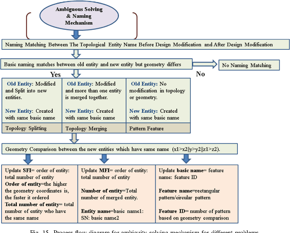hight resolution of process flow diagram for ambiguity solving mechanism for different problems