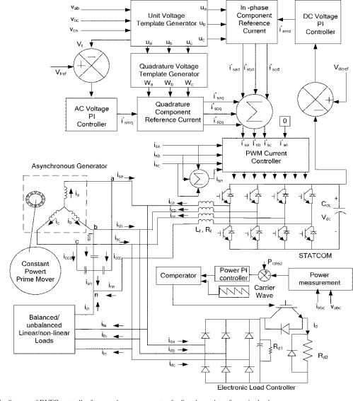 small resolution of schematic diagram of dvfc controller for asynchronous generator feeding three phase