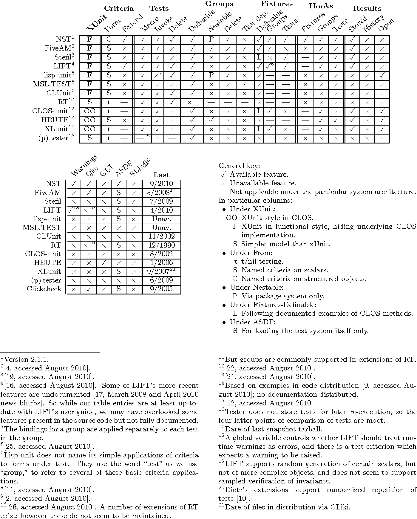 Table 1 from NST: a unit testing system for common Lisp