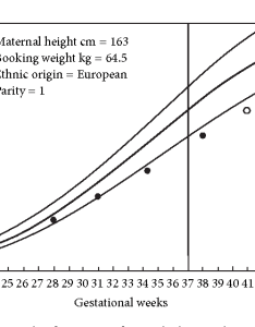 Figure also intrauterine growth restriction effects of physiological fetal rh semanticscholar