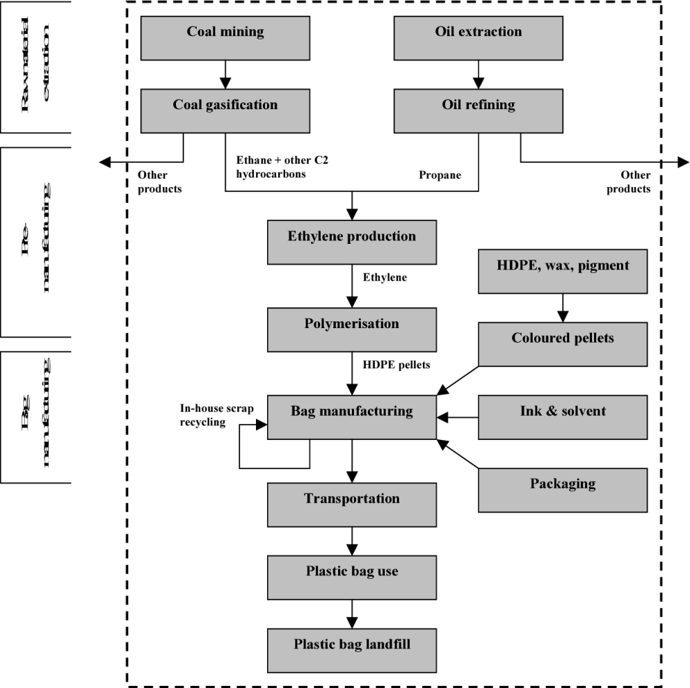 medium resolution of figure 3 flow diagram of the investigated plastic bag life cycle system