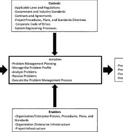 context diagram for the problem management process  [ 1344 x 812 Pixel ]