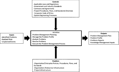 small resolution of context diagram for the problem management process