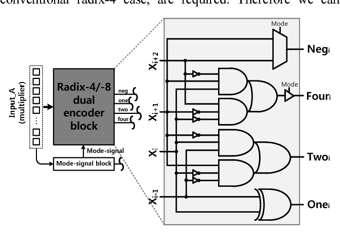 Figure 5 from A low-energy hybrid radix-4/-8 multiplier