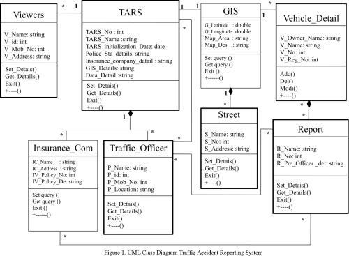 small resolution of uml class diagram traffic accident reporting system