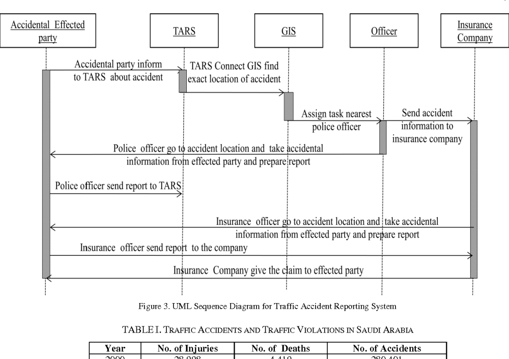 medium resolution of table i traffic accidents and traffic violations in saudi arabia