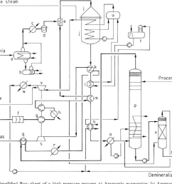simplified flow sheet of a high pressure process a ammonia evaporator [ 1004 x 806 Pixel ]