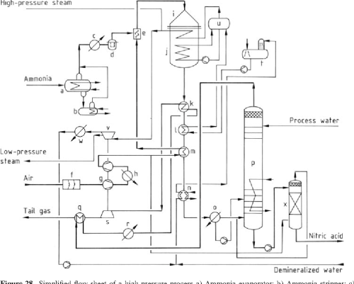 small resolution of simplified flow sheet of a high pressure process a ammonia evaporator