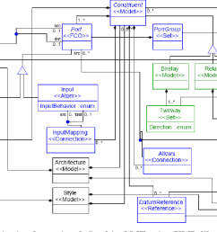 figure 7 1 alfa s visual notation defined in gme using uml like class [ 1192 x 768 Pixel ]