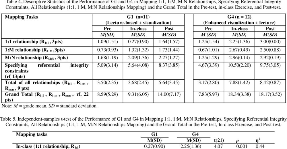 medium resolution of table 4